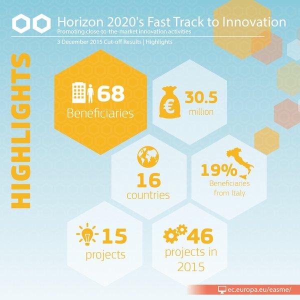 Еврокомиссия поддержала 15 инновационных проектов