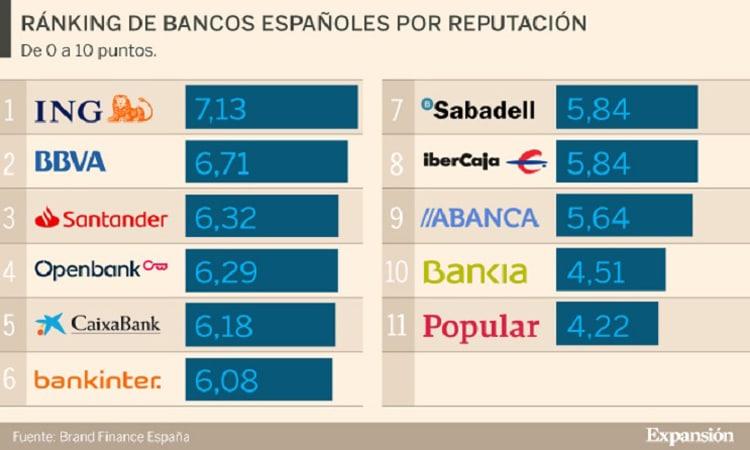 bancos espanhóis reputação