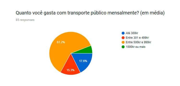 gasto medio transporte publico na suecia
