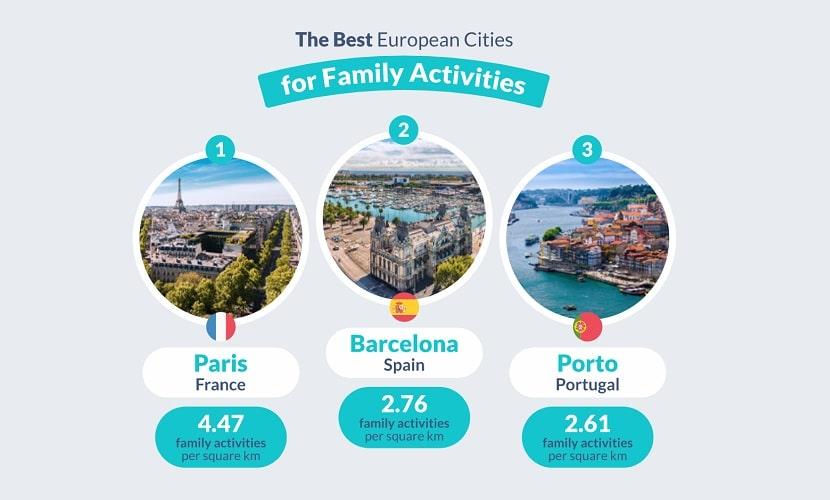 Melhores cidades atividades