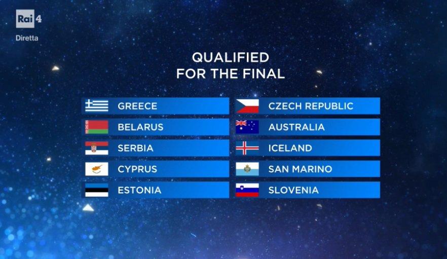 Eurovision 2019 – I risultati della Prima Semifinale. San Marino in Finale!