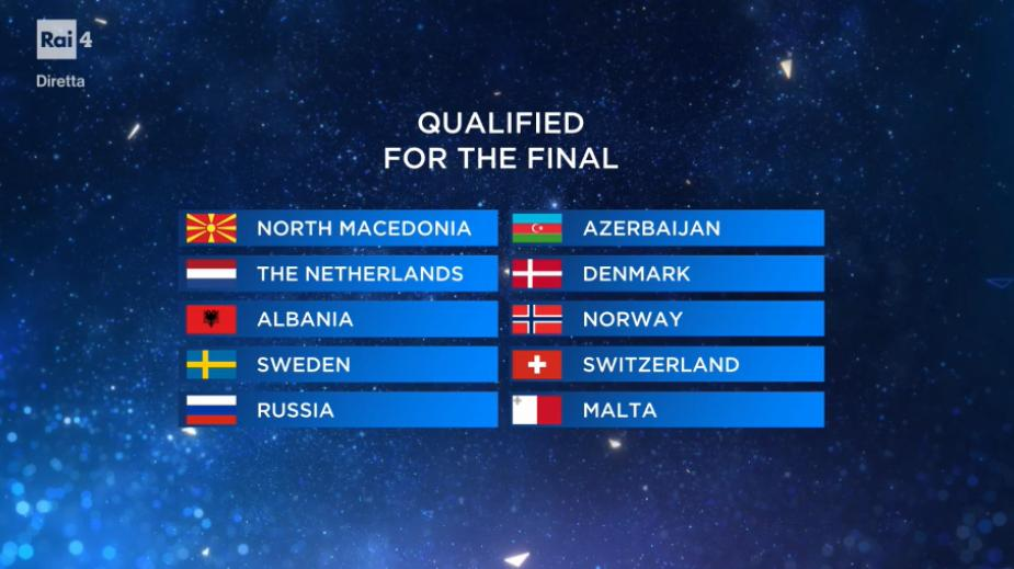 Eurovision 2019 – I risultati della Seconda Semifinale