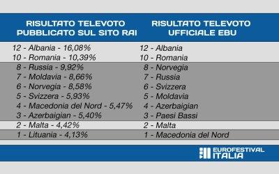 Eurovision 2019 – L'EBU nega l'errore nel televoto italiano