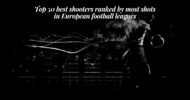 Top 50 best shooters ranked by most shots in European football leagues