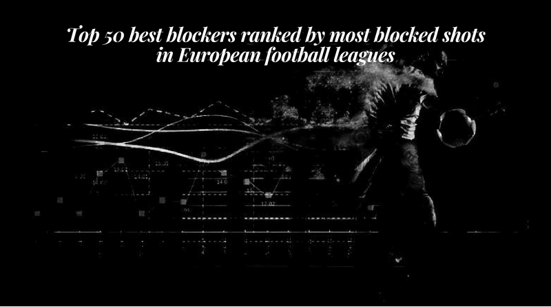 Top 50 best blockers ranked by most blocked shots in European football leagues