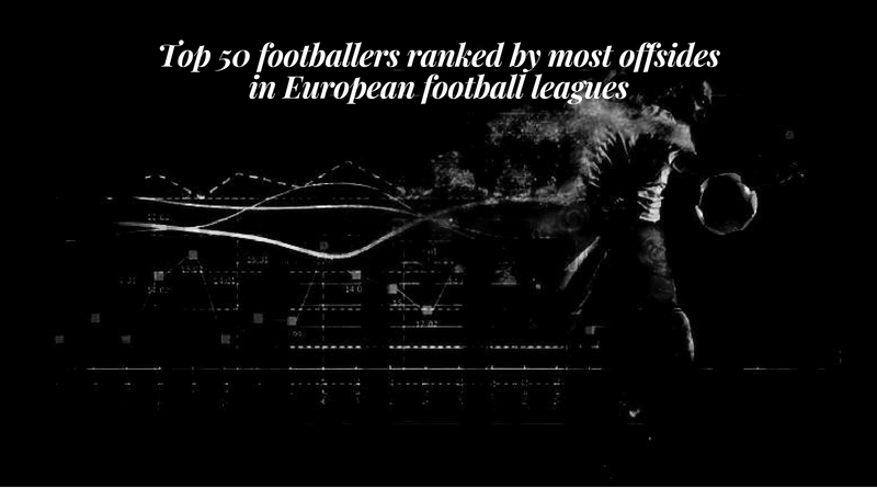 Top 50 footballers ranked by most offsides in European football leagues