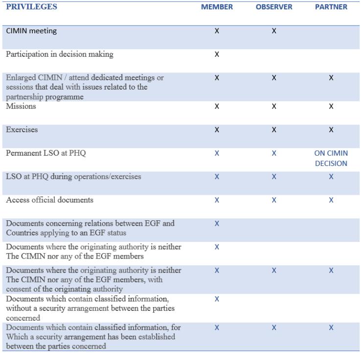 Privileges comparison