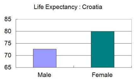 Life expectancy Croatia