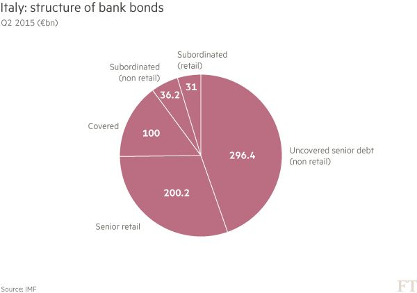 talianske banky