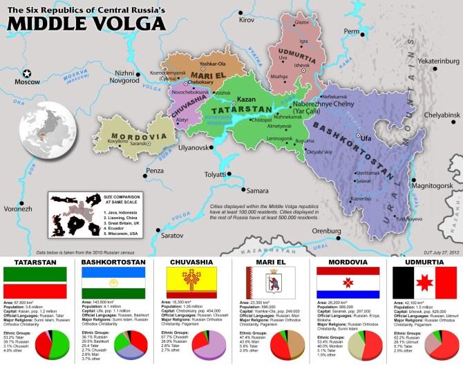 Russia's muslim regions along the Volga