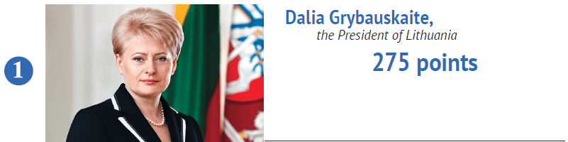 Dalia Grybauskaite has become a symbol of advocating their dignity on the international level. Despite her country being dependent on Russian gas and trade, she has been advocating a stronger European approach towards sanctions and military aid for Ukraine.