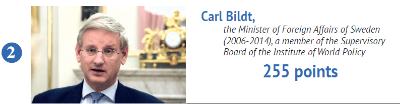 Carl Bildt, the most popular minister on Twitter, has been using digital media and his considerable influence to support official Kyiv. Largely due to his efforts and frank statements, Sweden is considered a traditional ally of Ukraine alongside Lithuania and Poland.