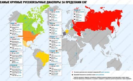 Largest Russian diasporas worldwide