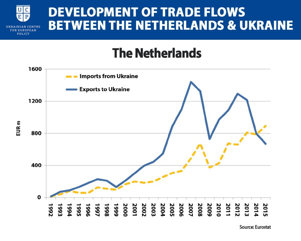 Dutch trade Ukraine