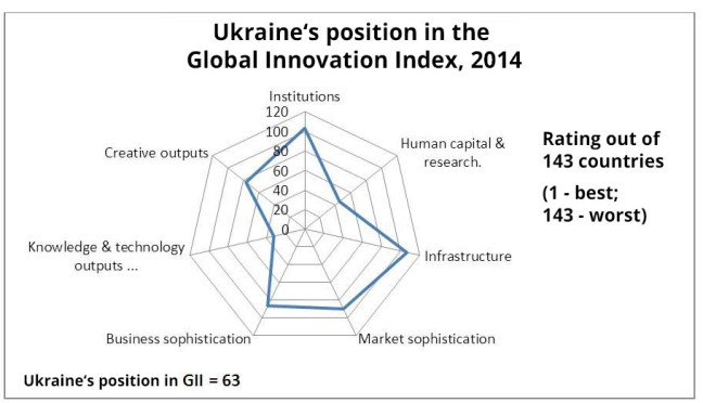 Figure 3. Ukraine's position in the Global Innovation Index, 2014. Source: Global Innovation Index 2015 report