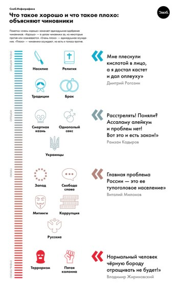 What is good and what is bad according to pronouncements of Putin's officialdom. Legend: blue means good, red means bad. (Infographic: snob.ru)