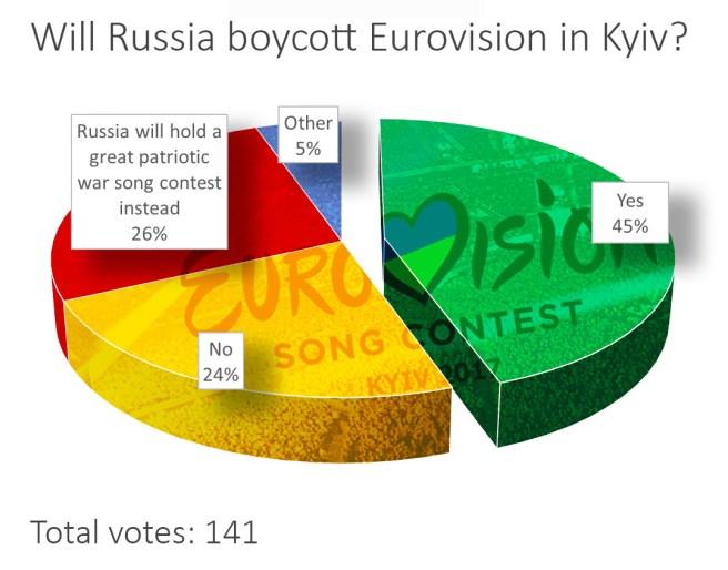 eurovision-2017-poll