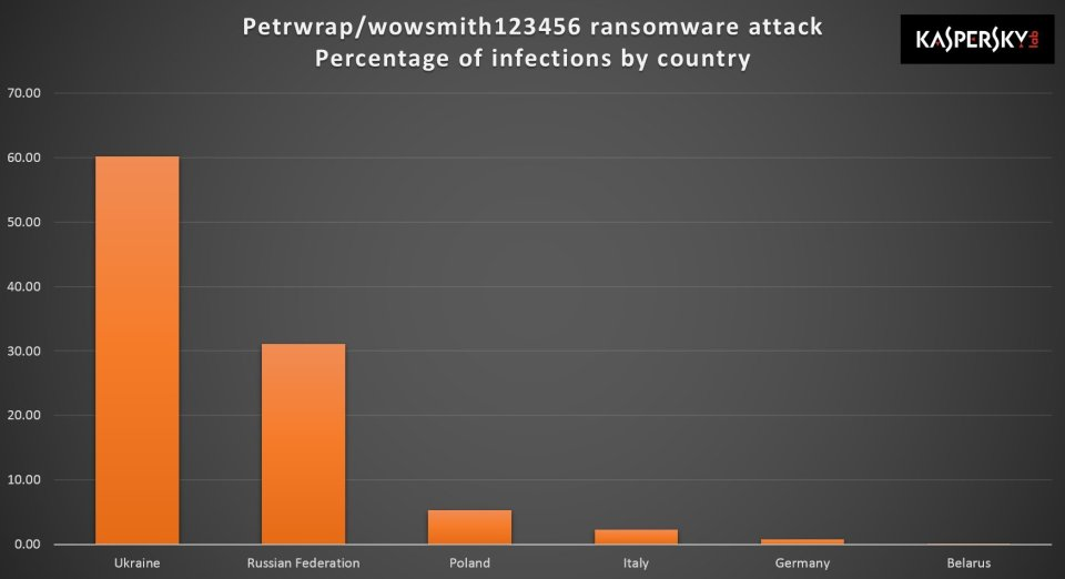 Percentage of infections with NotPetya ransomware by country as of June 27. Graph: Kaspersky Lab