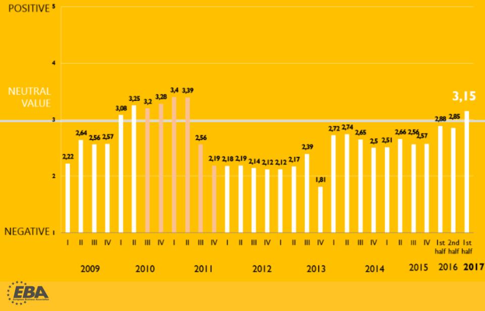 investors in Ukraine