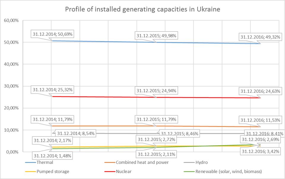 Profile of installed generating capacities in Ukraine, 2014-2016. Data: UkrEnergo