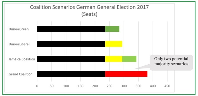 Possible German coalitions. Photo: valutrades.com