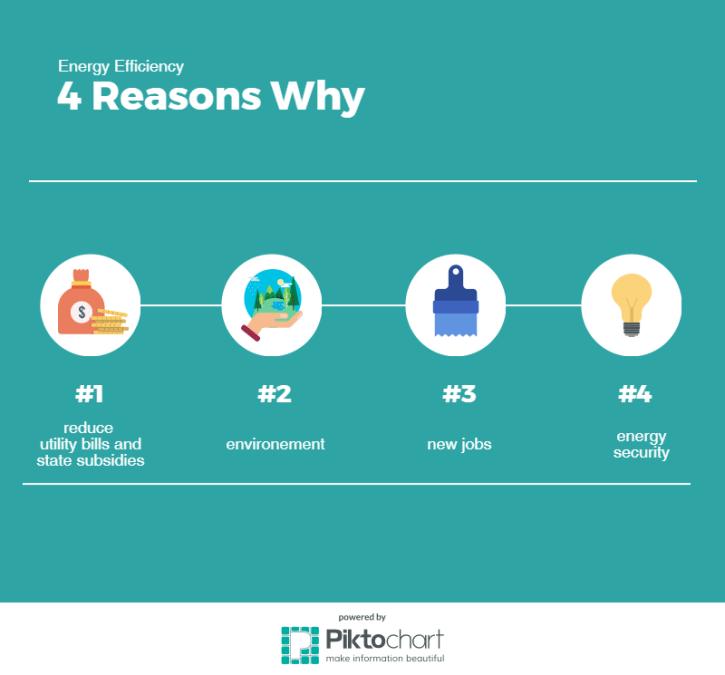 ee-4-reasons-why