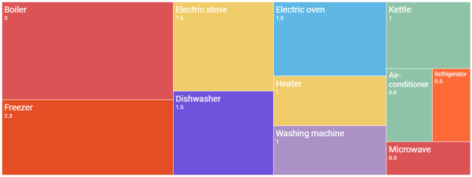 Energy consumption by appliances, kWh/day