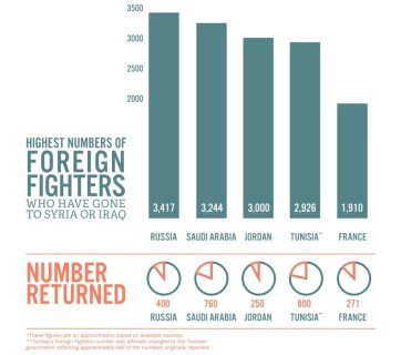 """Highest numbers of Islamic State's foreign fighters who have gone to Syria or Iraq by their country of origin (Image: The Soufan Center """"Beyond the Caliphate: Foreign Fighters and the Threat of Returnees,"""" October 2017, http://thesoufancenter.org/wp-content/uploads/2017/10/Beyond-the-Caliphate-Foreign-Fighters-and-the-Threat-of-Returnees-TSC-Report-October-2017.pdf)"""