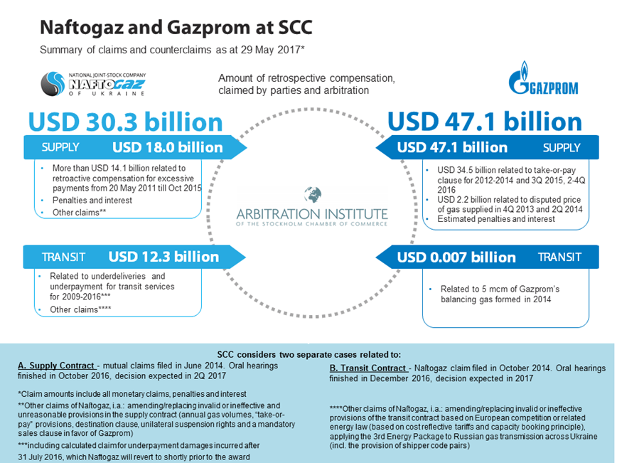 Naftogas-Gazprom gas battle
