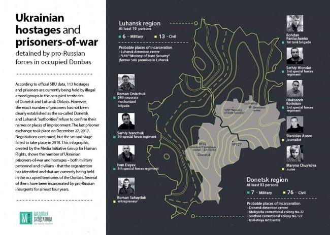 Infographic by the Media Initiative Group for Human Rights. English version: Hanna Naronina