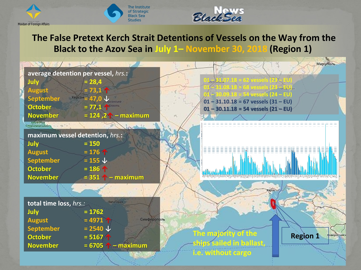 Russian aggression in the Azov Sea has been ongoing since