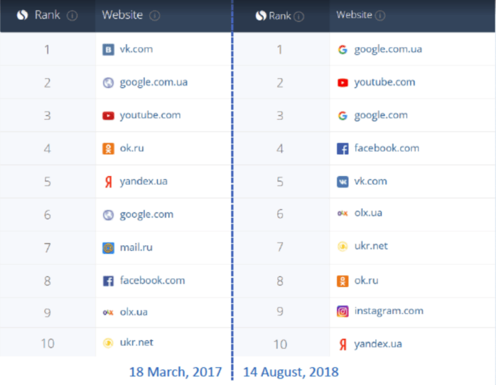 Two important results of Ukraine's ban of VKontakte Russian social