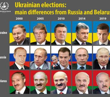 Ukrainian elections: main differences from Russia and Belarus (Image: Euromaidan Press)