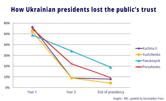 Why Poroshenko lost |Euromaidan Press |