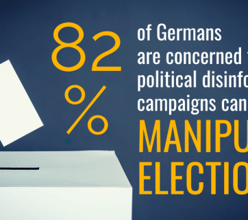 Poll: 82% of Germans concerned that political disinformation can manipulate elections