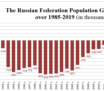Russian Federation population growth/decline over 1985-2019