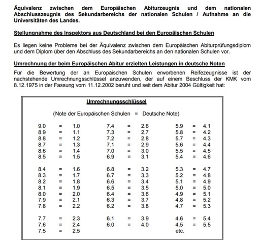 Equivalence Table European School German Abitur
