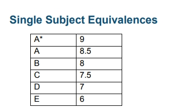 Single Subject A Level Equivalences