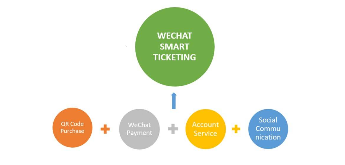 wechat ticketing business - EuroPass Blog