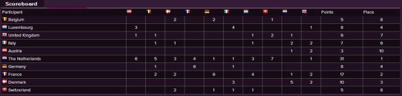 Scoreboard - Eurovision Song Contest 1957