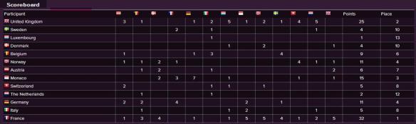 Scoreboard - Eurovision Song Contest 1960