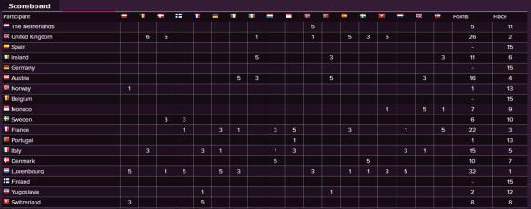 Scoreboard - Eurovision Song Contest 1964