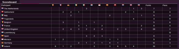 Scoreboard - Eurovision Song Contest 1970