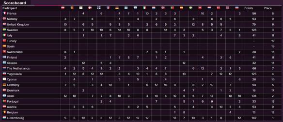 Scoreboard - Eurovision Song Contest 1983