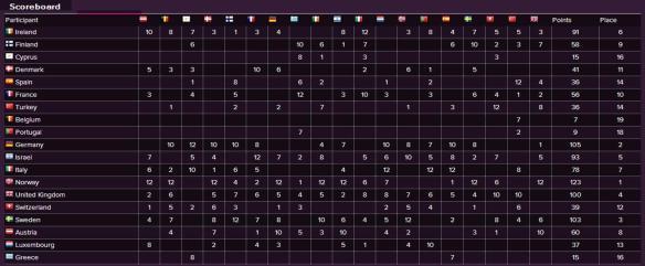 Scoreboard - Eurovision Song Contest 1985