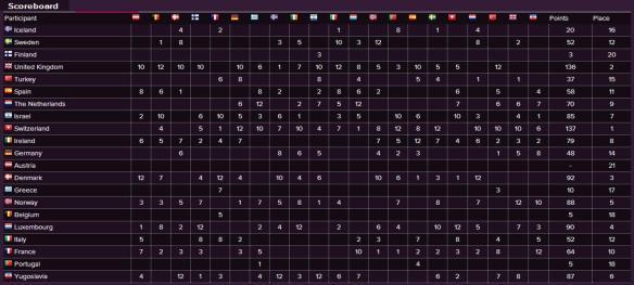 Scoreboard - Eurovision Song Contest 1987