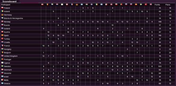 Scoreboard - Eurovision Song Contest 1995