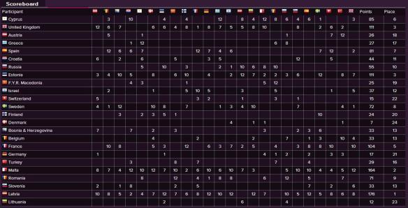 Scoreboard - Eurovision Song Contest 2002