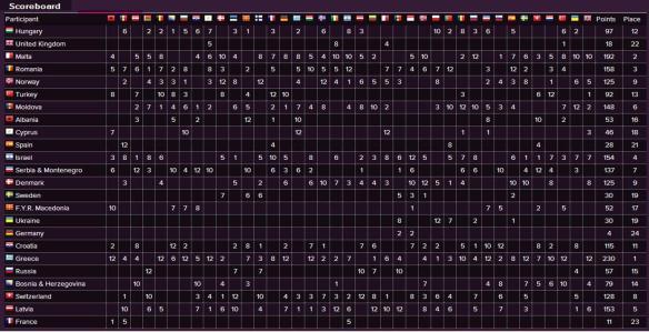 Scoreboard - Eurovision Song Contest 2005 Final