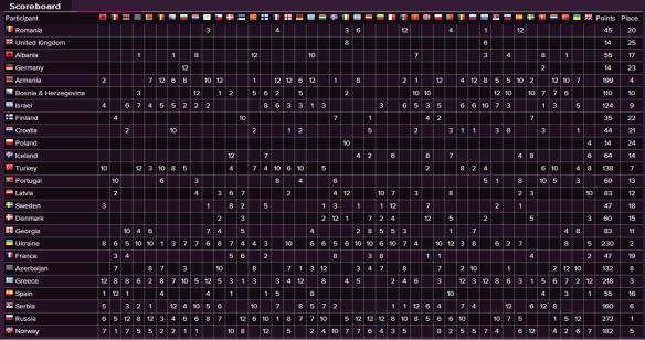 Scoreboard - Eurovision Song Contest 2008 Final